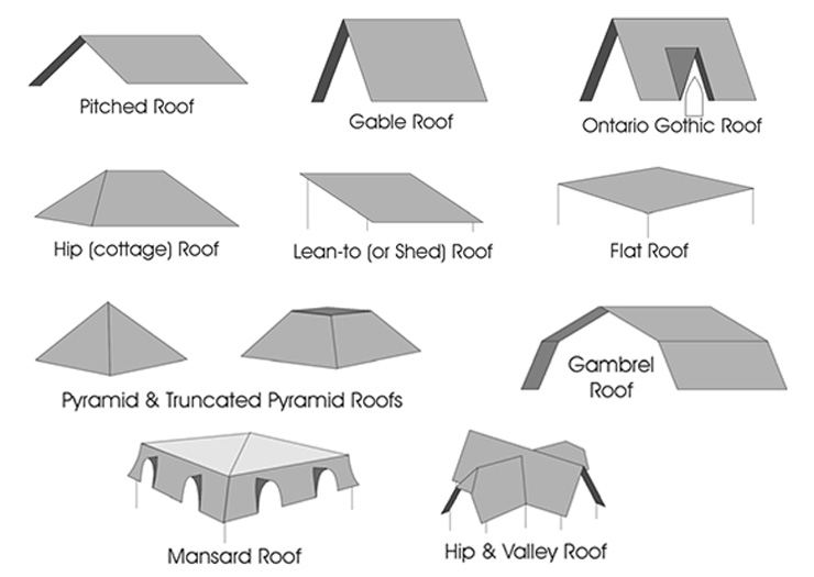 Gable Roof Shape Roof Styles With Gable Roof Shape Hip
